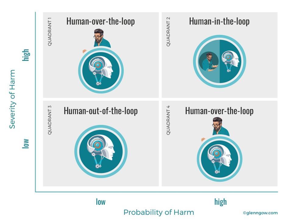 Matrix of human involvement
