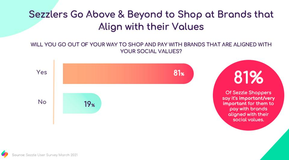 Graphic showing 81% of shoppers want to purchase w brands that value aligns with their