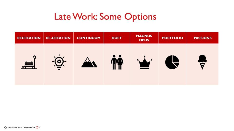 7 Different icons representing different forms of late work models