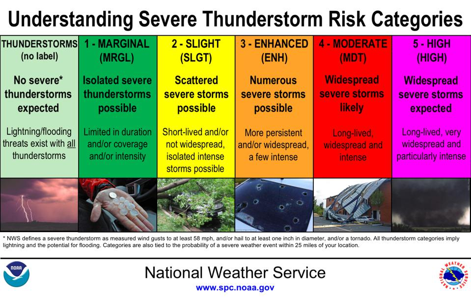 A chart explaining the difference between each of the severe thunderstorm risk categories.