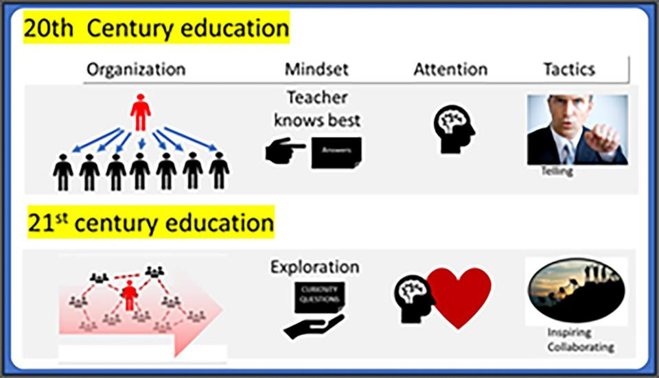 From 20th Century to 21st Century Education