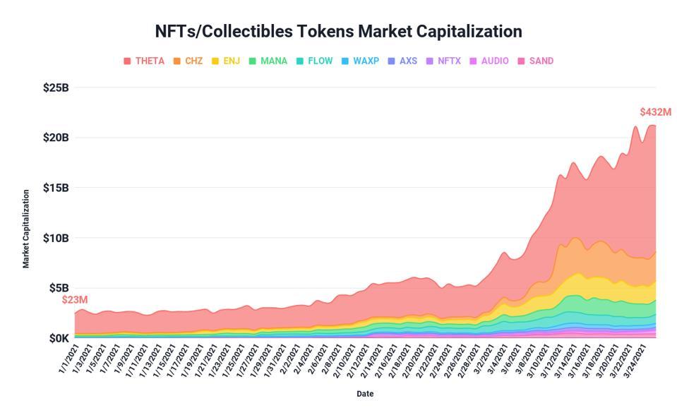 NFT tokens NFTs