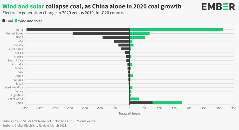 Chart showing the growth of renewable energy and the drop in coal power generation.