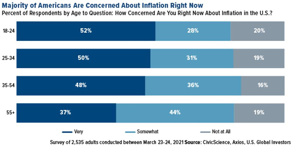 the majority of Americans are concerned about infaltion