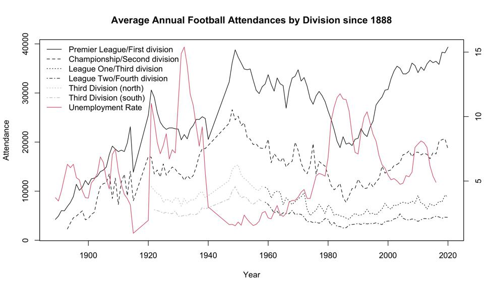 There appears to be a negative correlation between attendance and unemployment