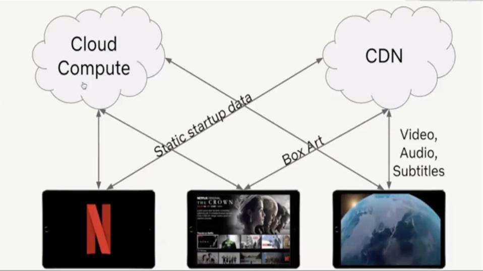 Interactions for Netflix CDN
