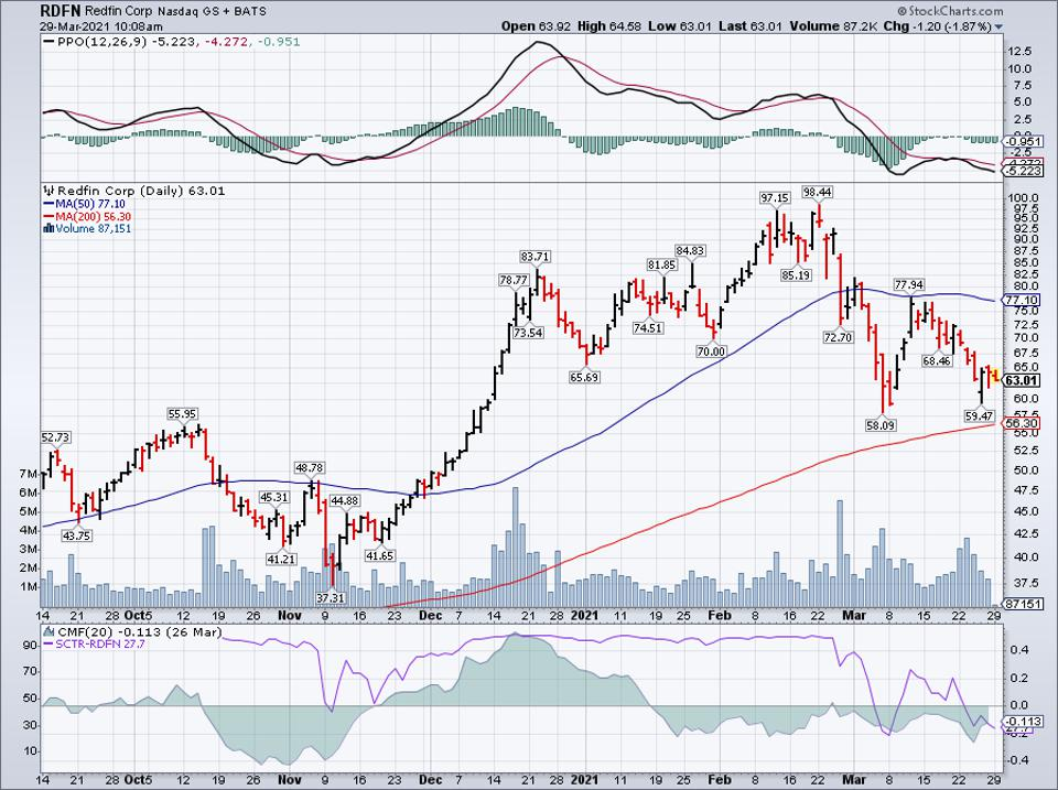Redfin Corp Simple Moving Average (RDFN)