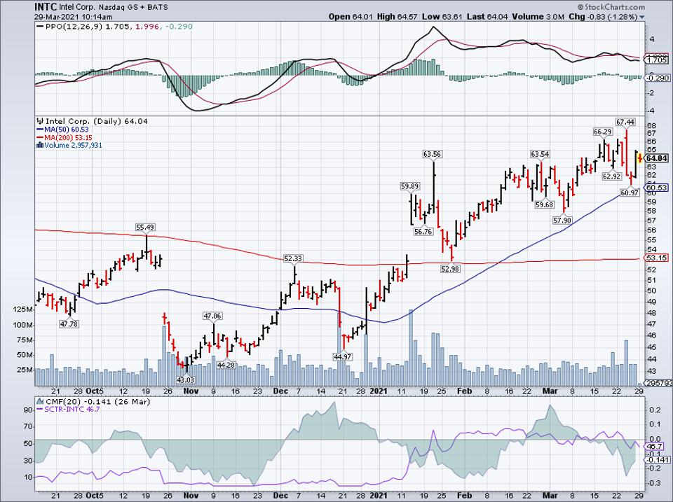 Simple moving average of Intel Corp (INTC)