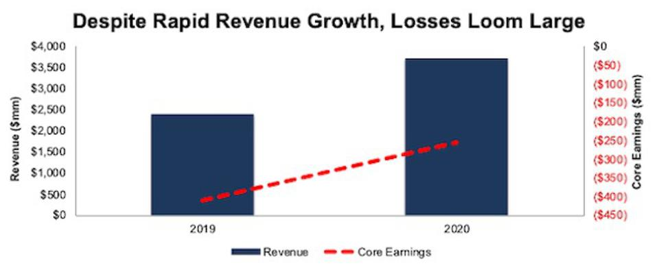 COMP Revenue And Core Earnings