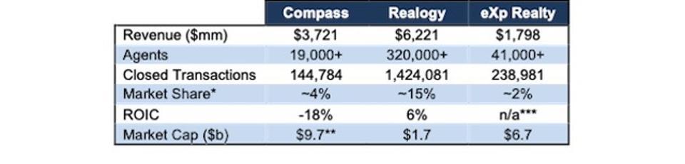 COMP Comparison With RLGY & EXPI