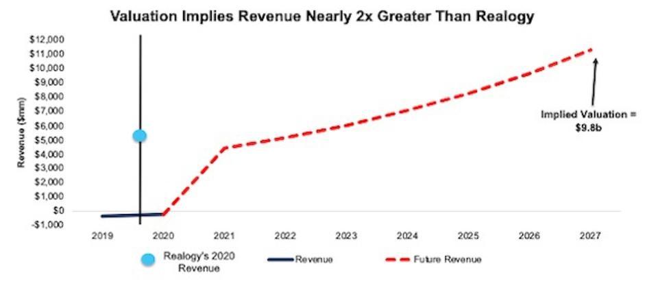 COMP DCF Implied Revenue