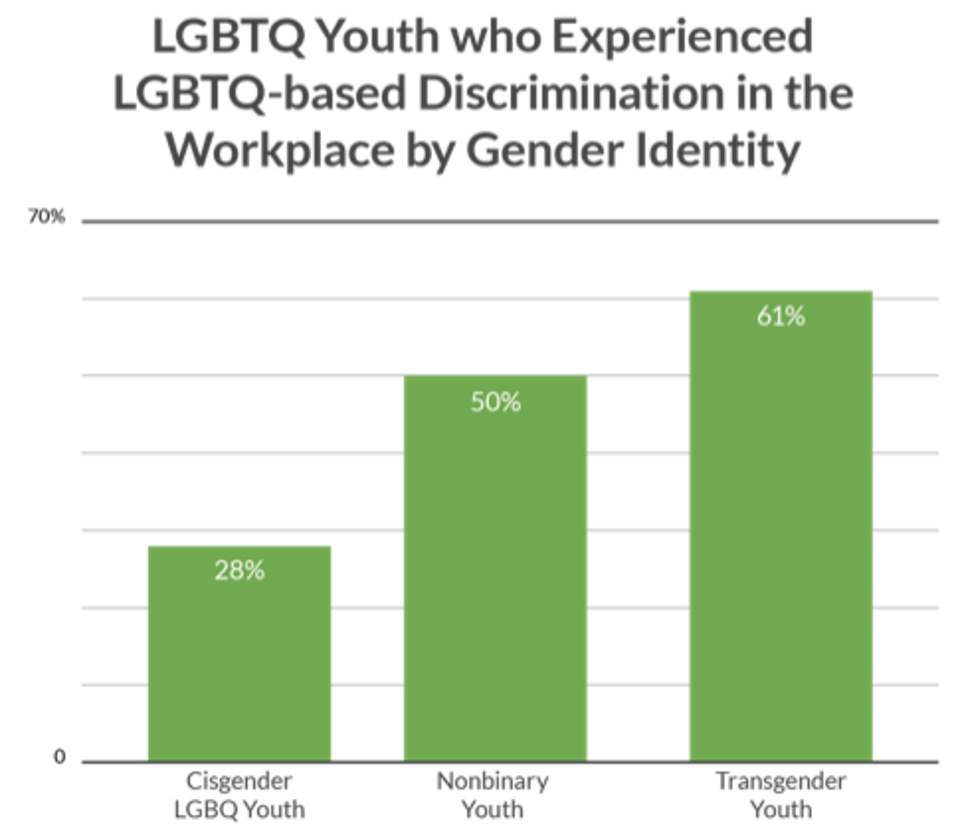 This is a bar graph showing trans youth experience greater discrimination than non-binary and cisgender LGBQ youth.