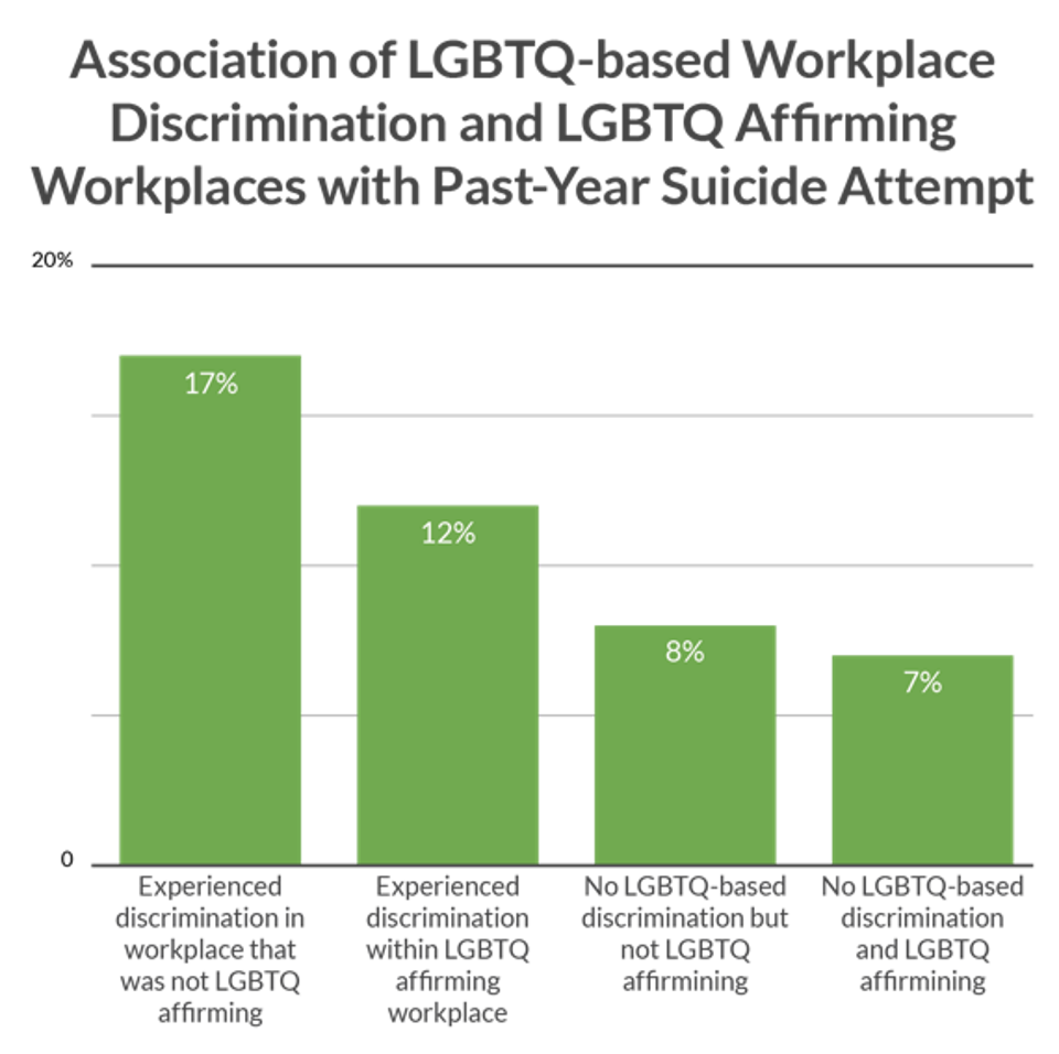 Bar graph shows relationship between past suicide attempt and affirming or non-affirming workplaces.