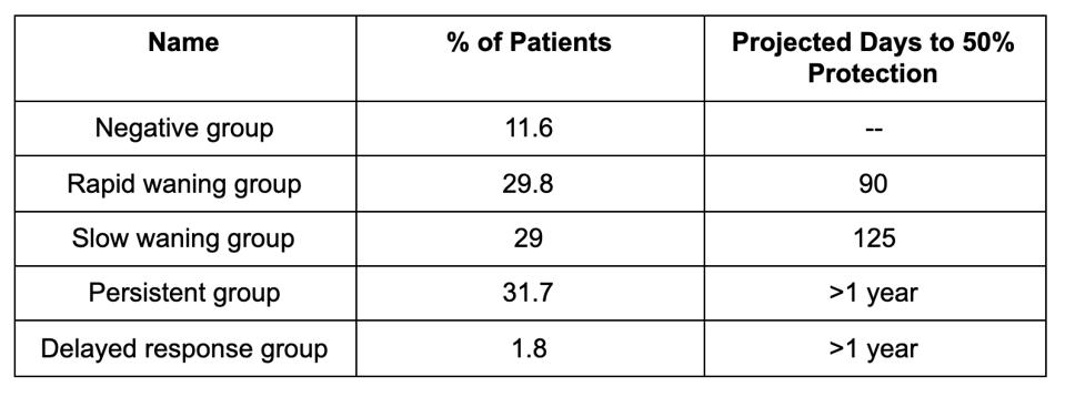 A table based on data from the persistent antibody study.