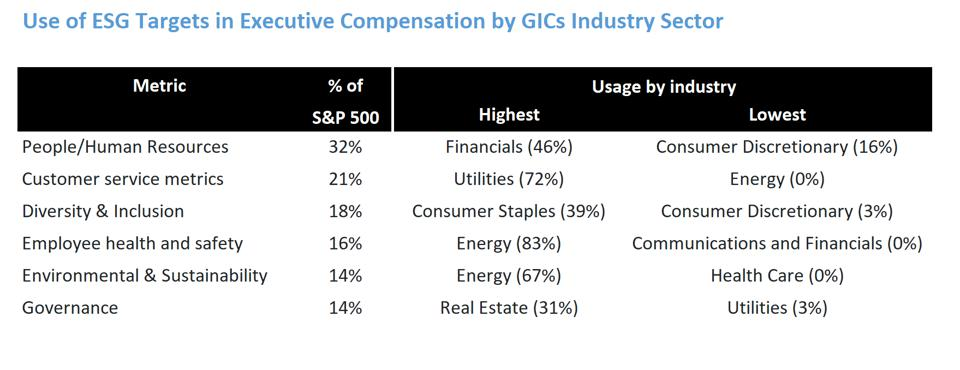 Use of ESG targets by sector