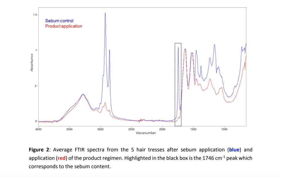 Act + Acre's study with Princeton Labs shows how hair tresses.