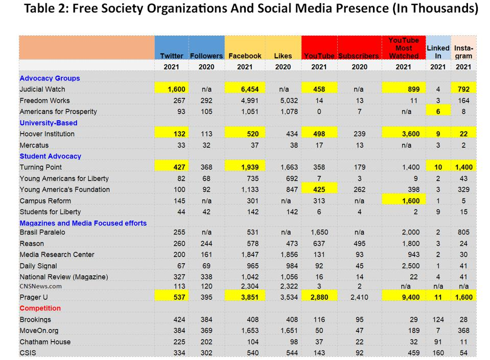A table showing social media presence of some of the leading pro free-society organizatons