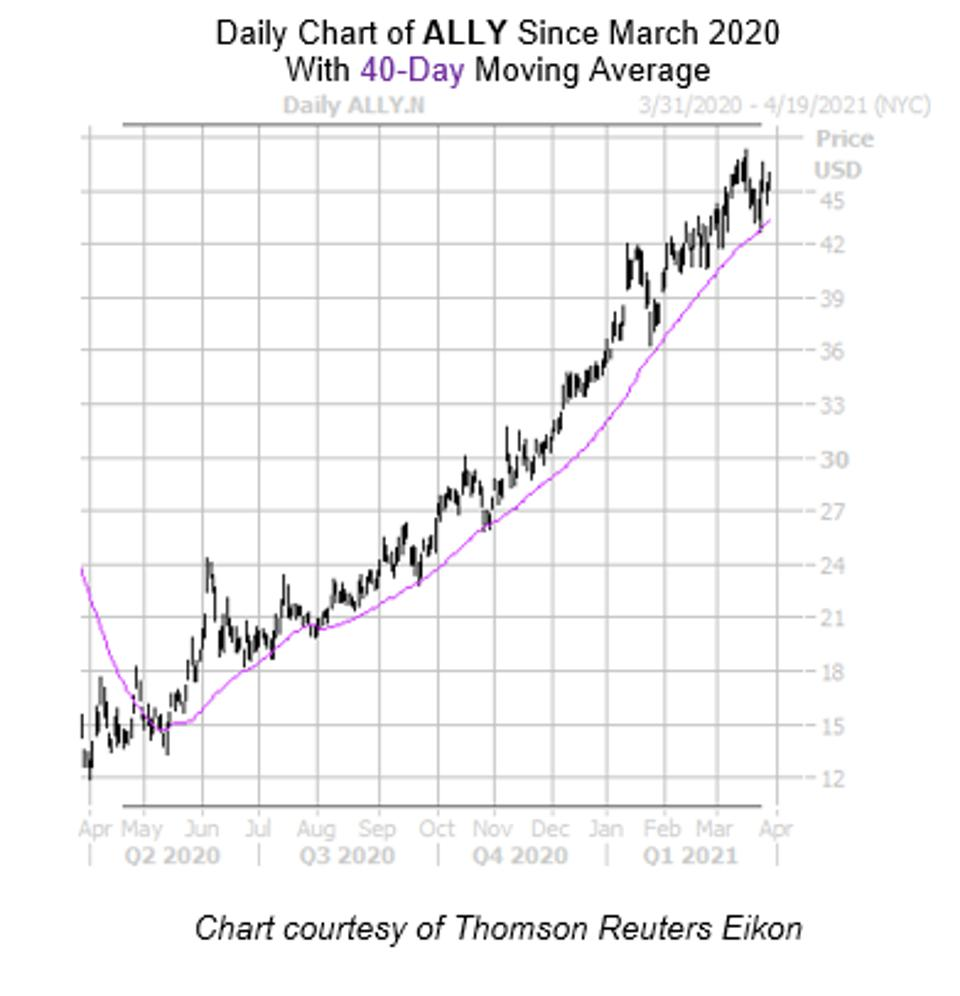 Daily Chart of ALLY Since March 2020 with 40-Day Moving Average