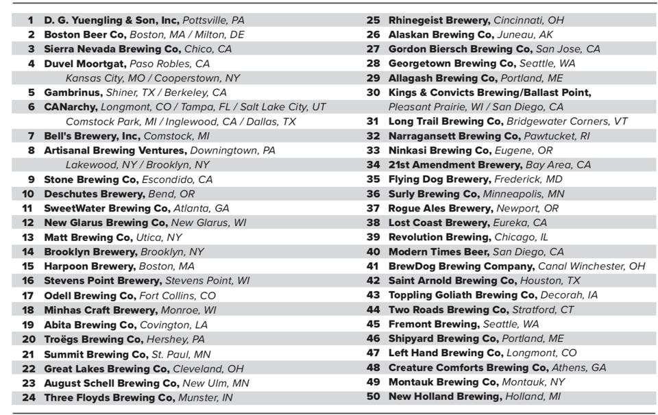 The 2020 Top 50 U.S. Craft Brewers List