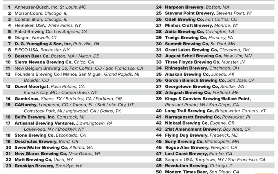 The 2020 Overall Top 50 U.S. Brewing Companies