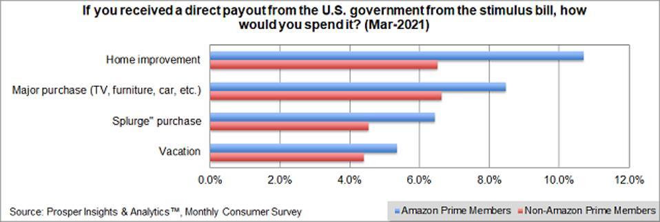 Prosper - Spend Government Stimulus Payment