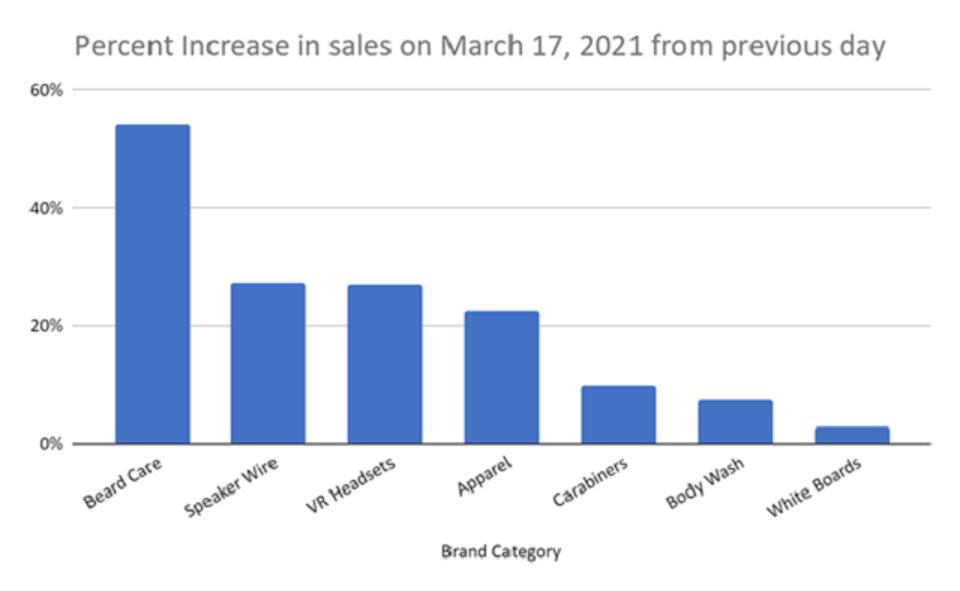 Perch - Brand Category Sales Increase
