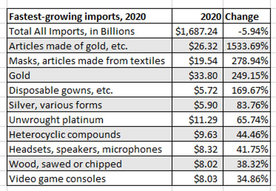 This chart shows the 10 fastest-growing U.S. imports in 2020.