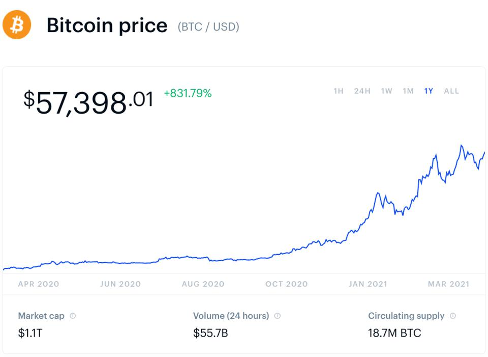 bitcoin, bitcoin price, George Soros, chart