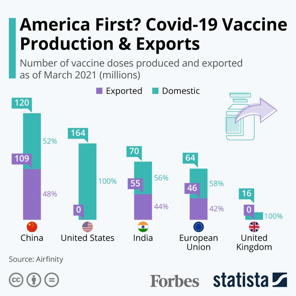 America First? Covid-19 Vaccine Production & Exports