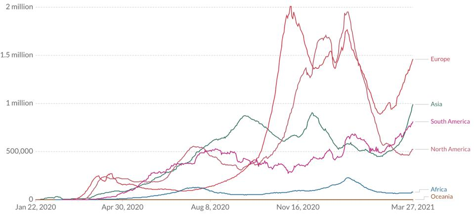 graph of Cumulative number of confirmed cases over the previous week worldwide through the pandemic.