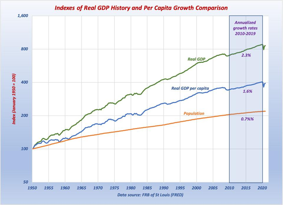 Graph shows real GDP per capita growth rate of 1.6%