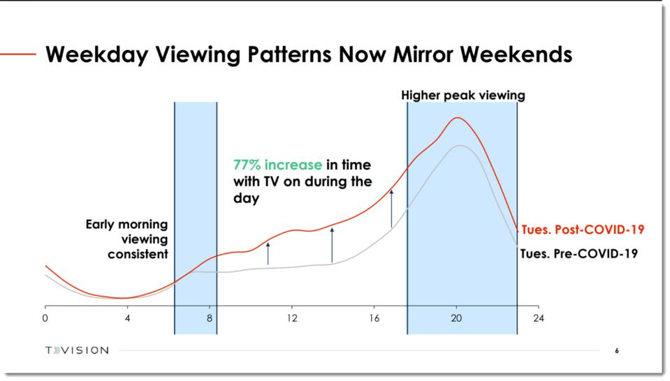 hourly TV viewing - pre and post covid