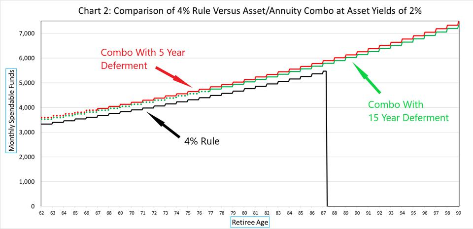 4% Rule vs Asset/Annuity Combo with low returns