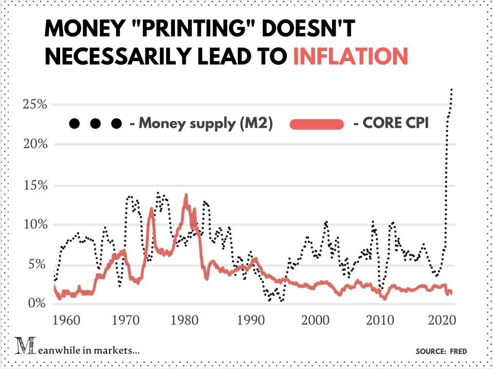 Money supply (M2) and CORE CPI