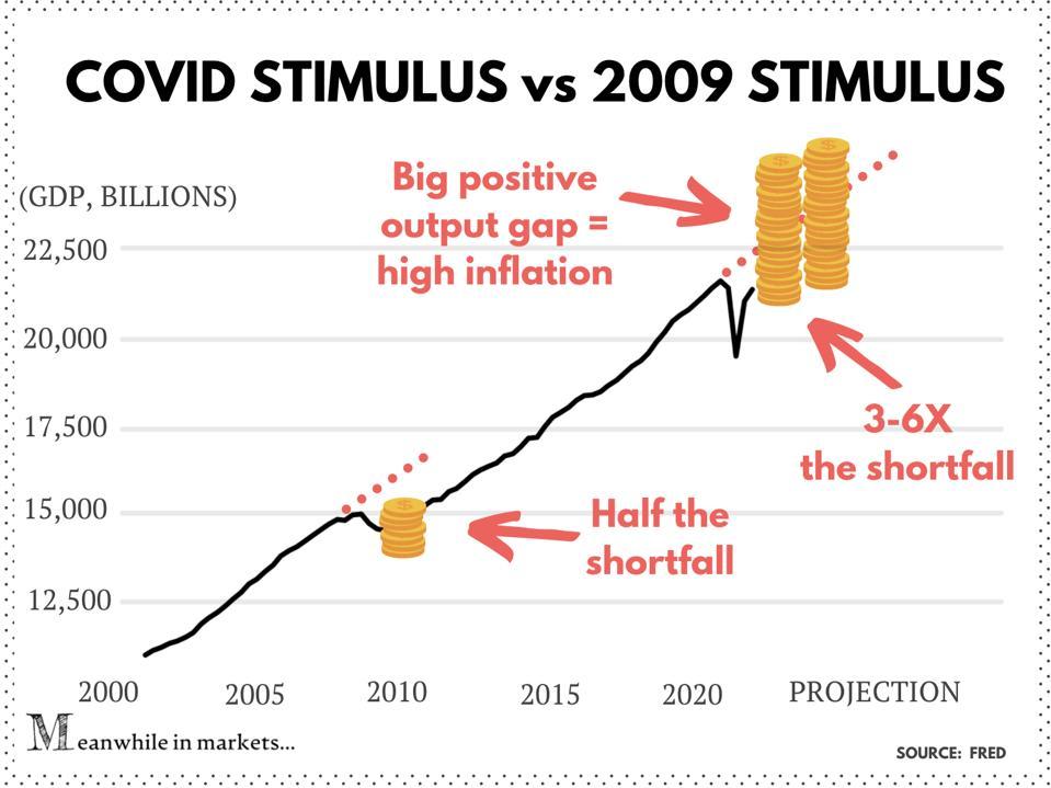 Stimulus vs. the output gap