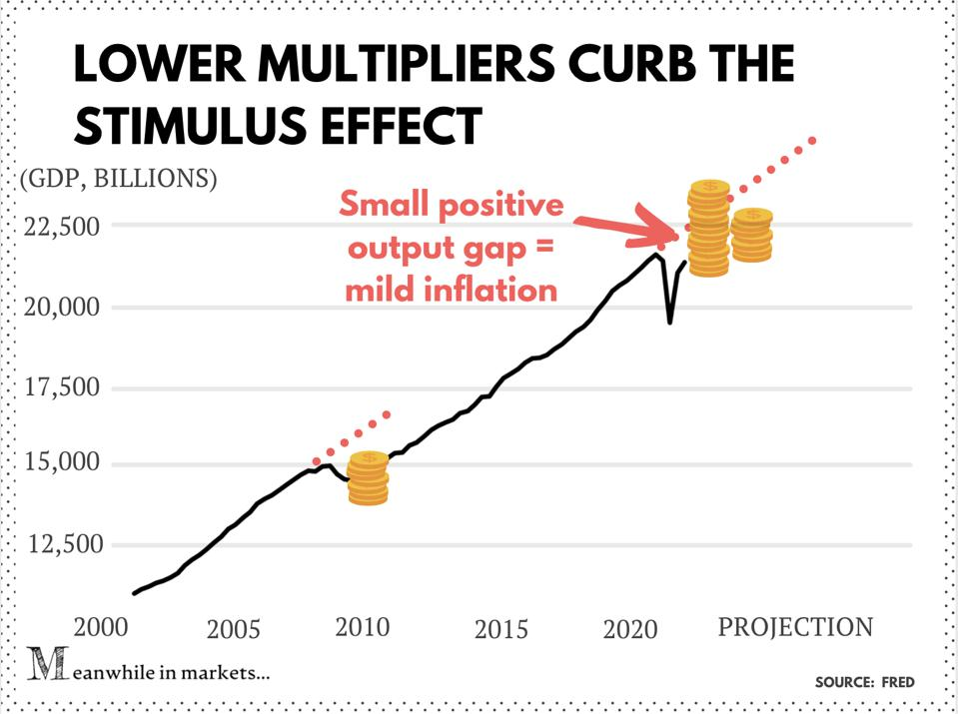 Multiplier effect on stimulus