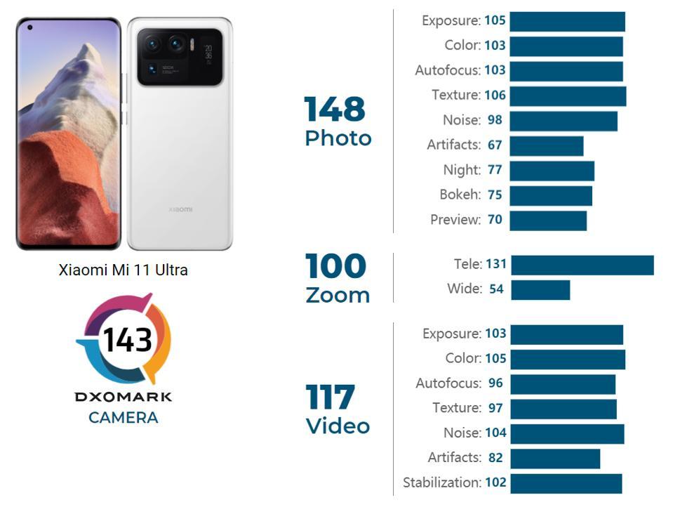 The Xiaomi Mi 11 Ultra tops DXOMARK's camera benchmark rankings