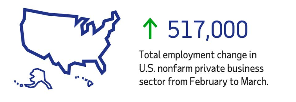 Projected U.S. job gains in March