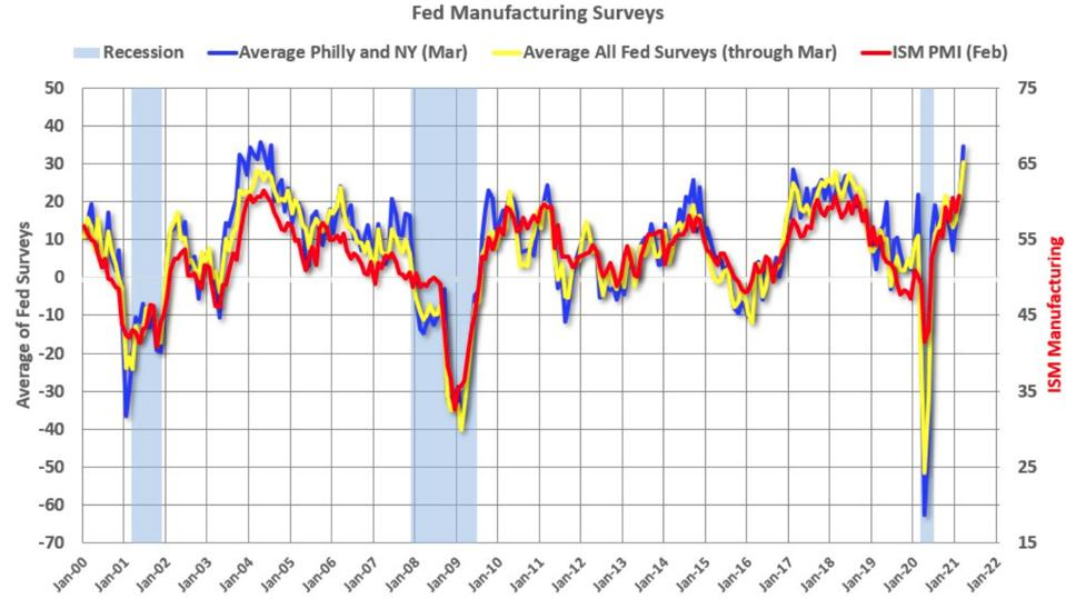 Fed and ISM manufacturing surveys