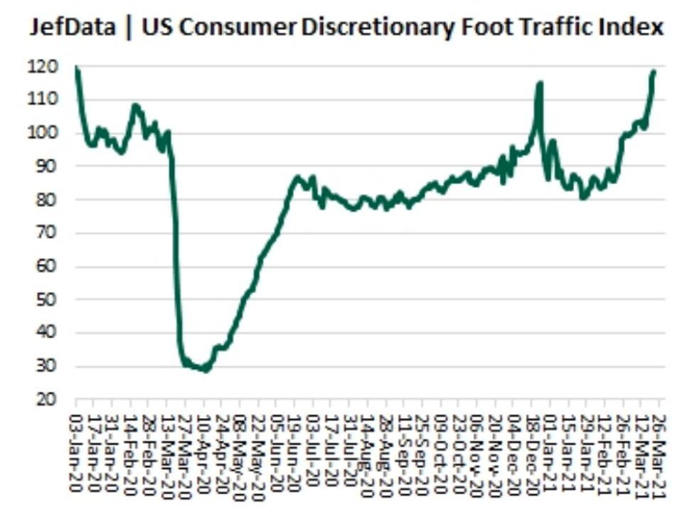 U.S. consumer foot traffic