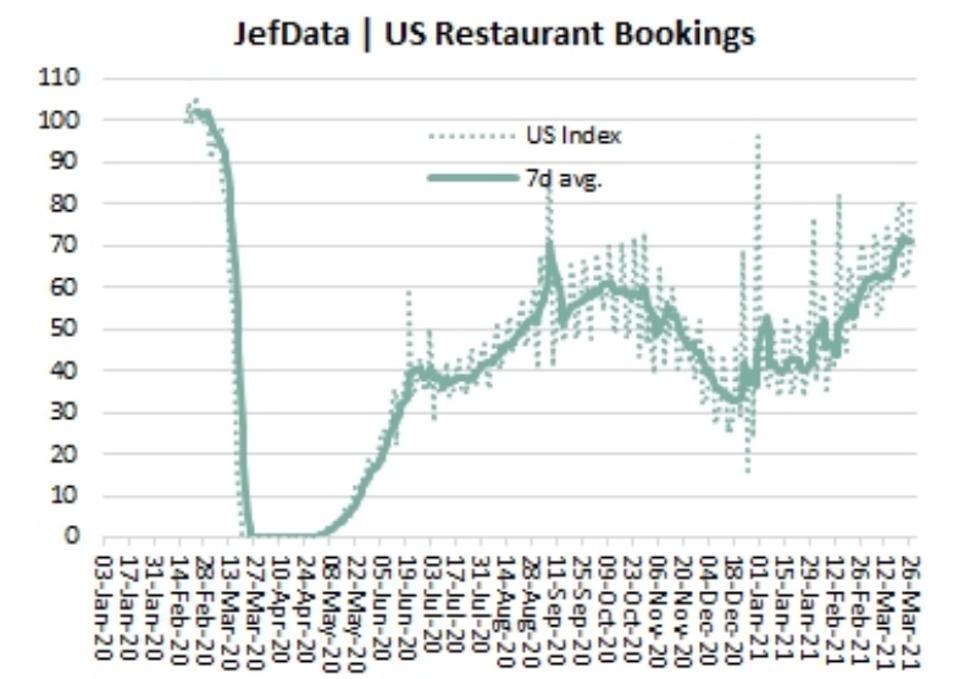 U.S. restaurant bookings