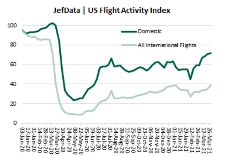 U.S. flight activity