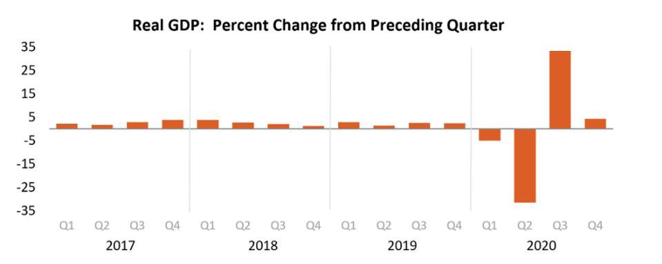 U.S. GDP growth by quarter