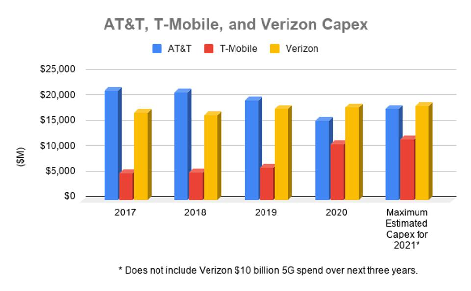 Service providers are increasing spending for 5G deployment.