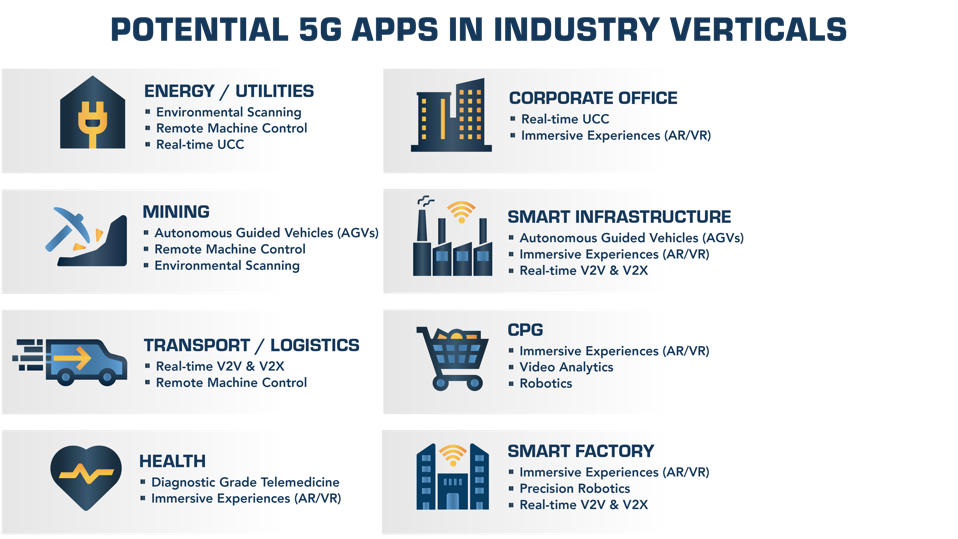 Potential 5G services address a wide variety of industries.