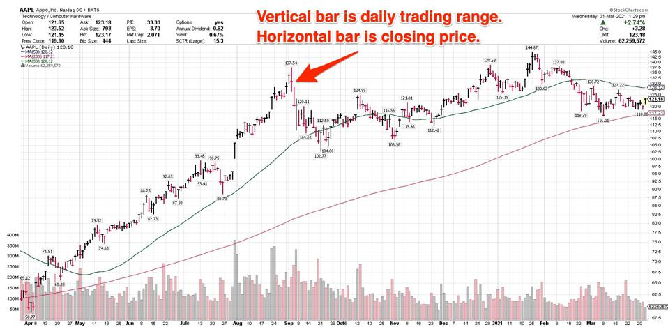 Vertical bars indicate a daily trading range, while the horizontal bar represents the closing price.