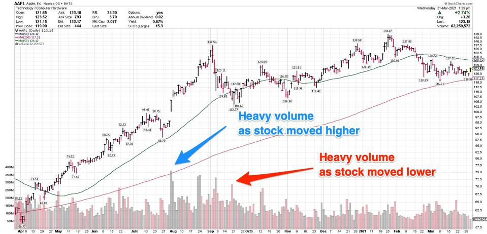 Trading volume can help you understand if institutional investors are buying or selling.
