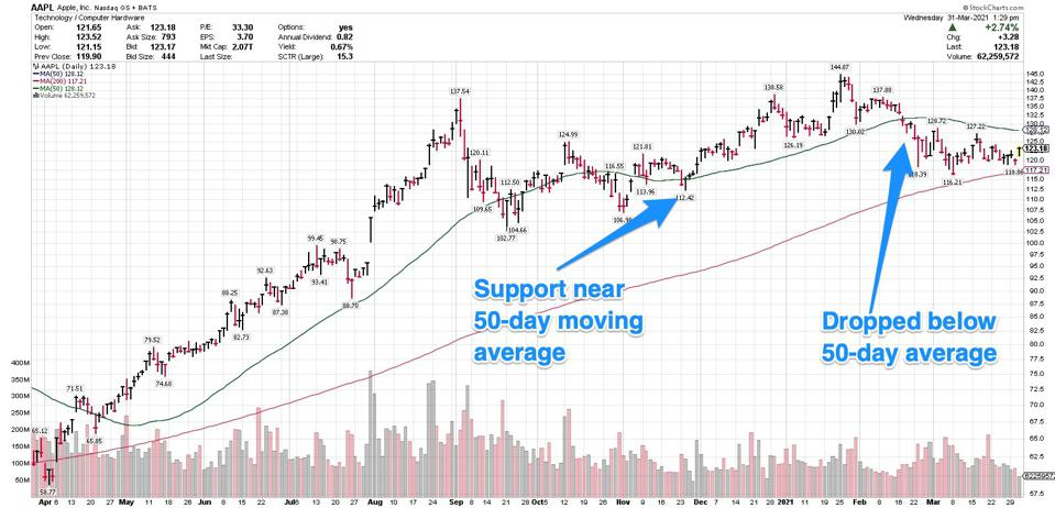 Moving average support shows you the price level at which institutional investors are willing to buy shares.
