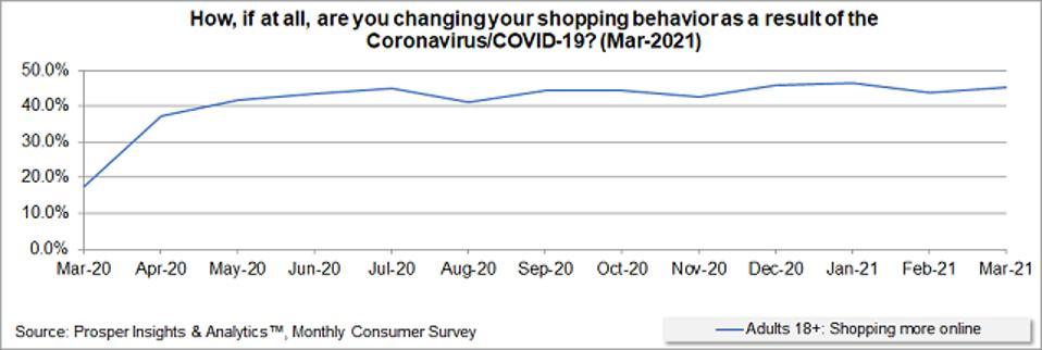 Prosper - Shopping More Online