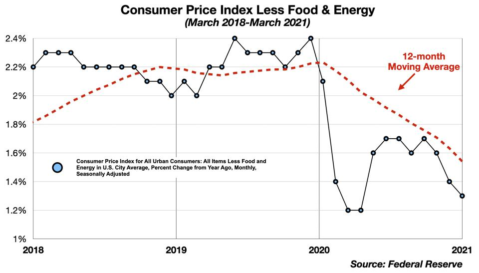 CPI (excl Food & Energy)  Last 3 years